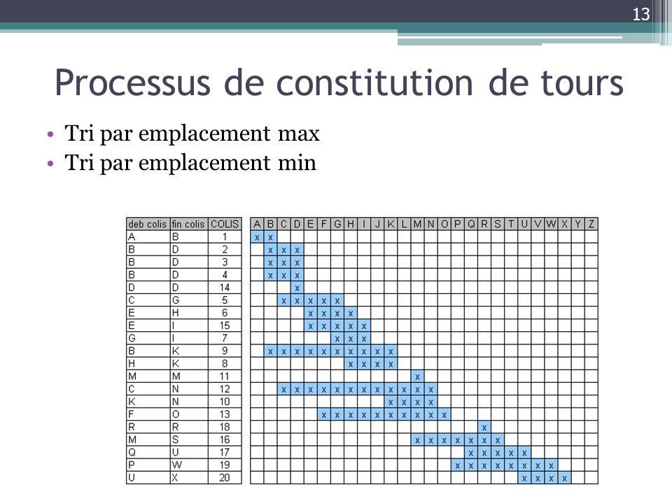 Processus de constitution de tours Tri par emplacement max Tri par emplacement min 13