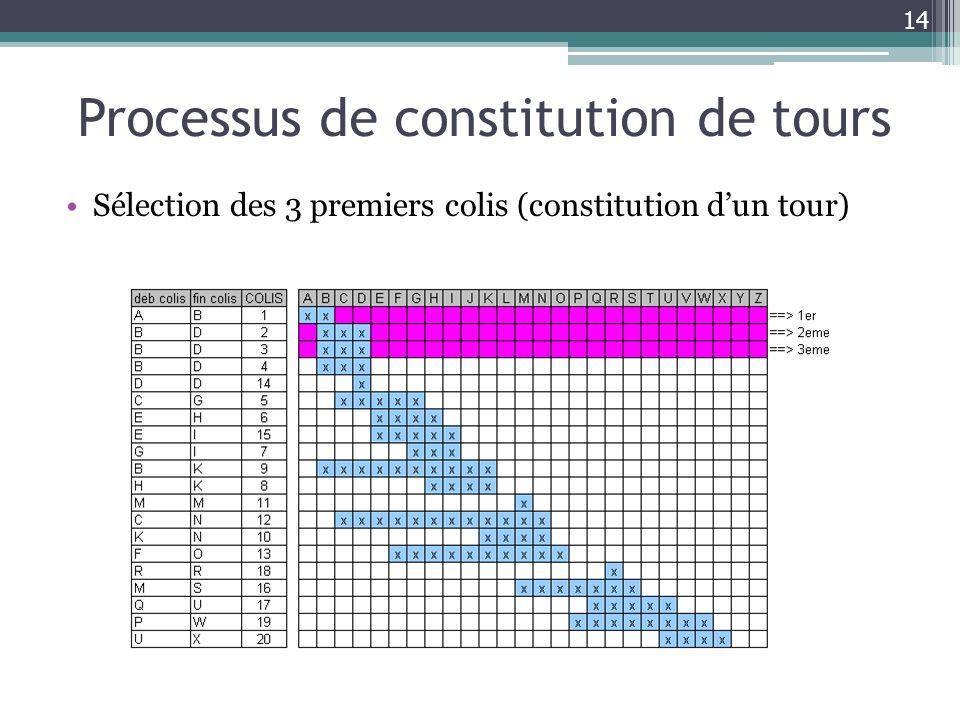 Processus de constitution de tours Sélection des 3 premiers colis (constitution dun tour) 14