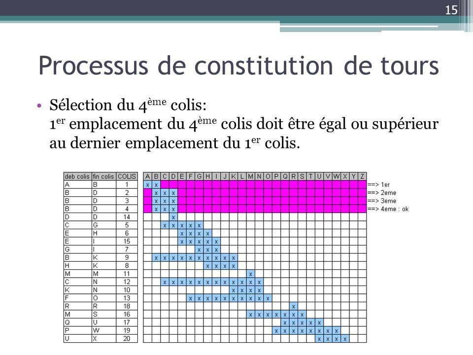 Processus de constitution de tours Sélection du 4 ème colis: 1 er emplacement du 4 ème colis doit être égal ou supérieur au dernier emplacement du 1 e