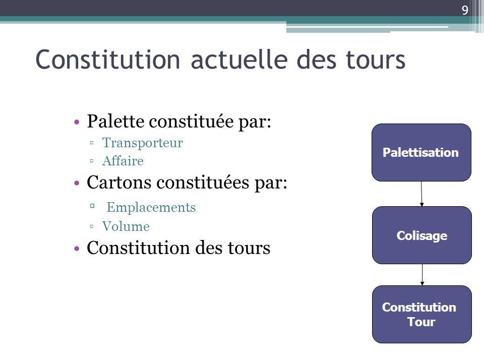 Constitution actuelle des tours Palette constituée par: Transporteur Affaire Cartons constituées par: Emplacements Volume Constitution des tours Palet