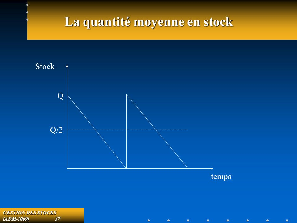 GESTION DES STOCKS (ADM-1069) 37 La quantité moyenne en stock temps Stock Q Q/2