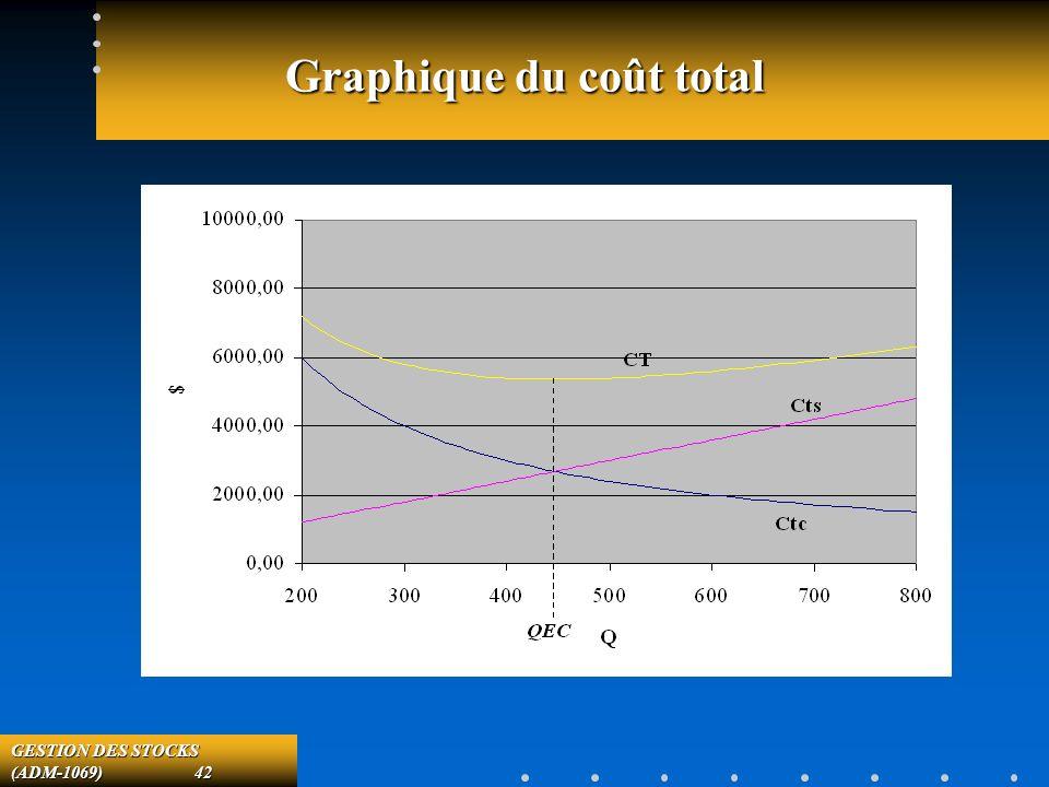 GESTION DES STOCKS (ADM-1069) 42 Graphique du coût total
