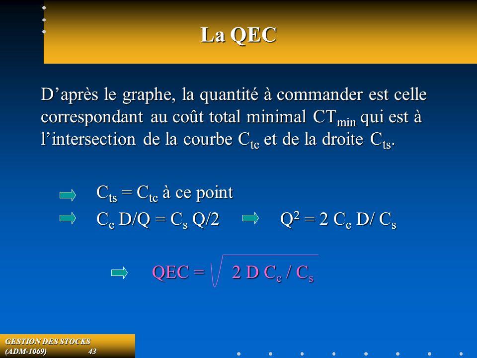 GESTION DES STOCKS (ADM-1069) 43 La QEC Daprès le graphe, la quantité à commander est celle correspondant au coût total minimal CT min qui est à lintersection de la courbe C tc et de la droite C ts.