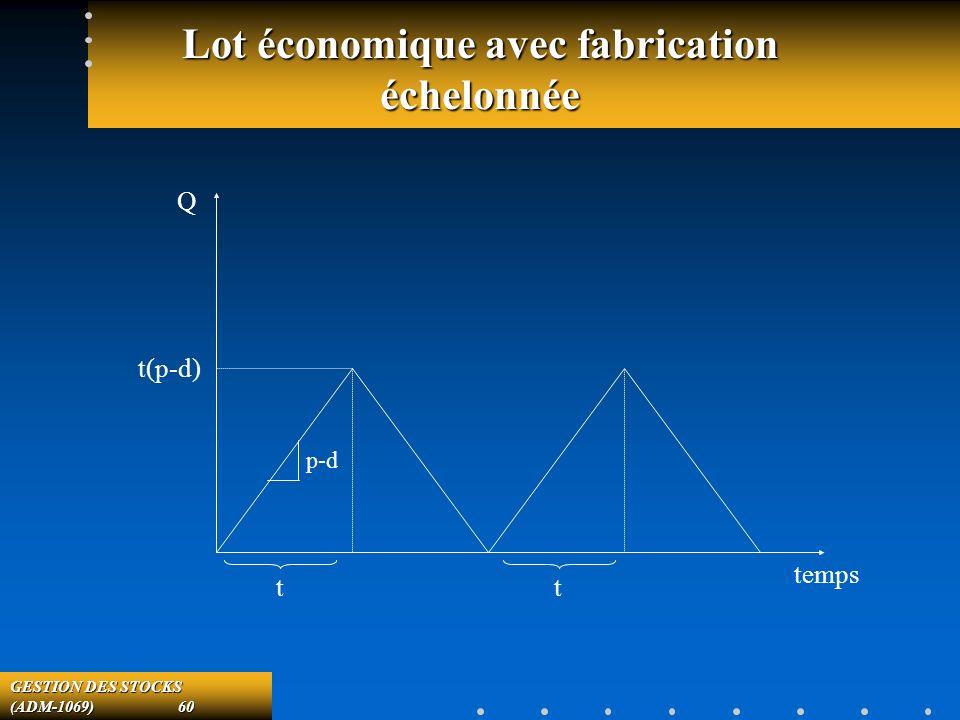 GESTION DES STOCKS (ADM-1069) 60 Lot économique avec fabrication échelonnée temps Q t(p-d) tt p-d