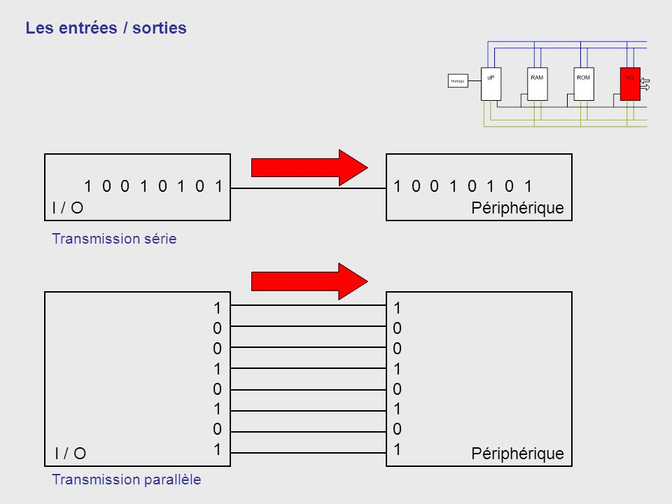 1 0 0 1 0 1 0 1 1001010110010101 1001010110010101 Les entrées / sorties I / O Périphérique Transmission série Transmission parallèle