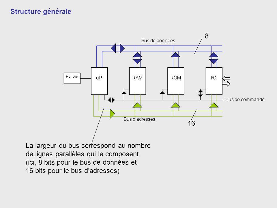 Horloge uPRAMROMI/O Structure générale Bus de données Bus dadresses Bus de commande La largeur du bus correspond au nombre de lignes parallèles qui le