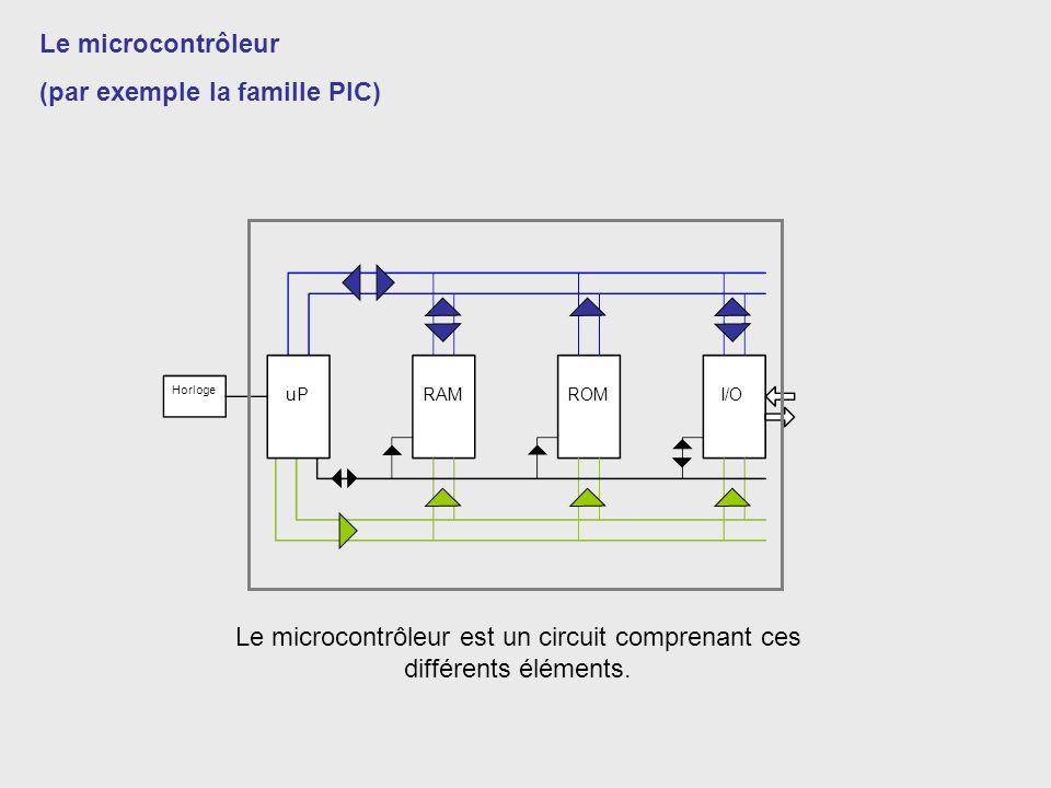 Horloge uPRAMROMI/O Le microcontrôleur (par exemple la famille PIC) Le microcontrôleur est un circuit comprenant ces différents éléments.