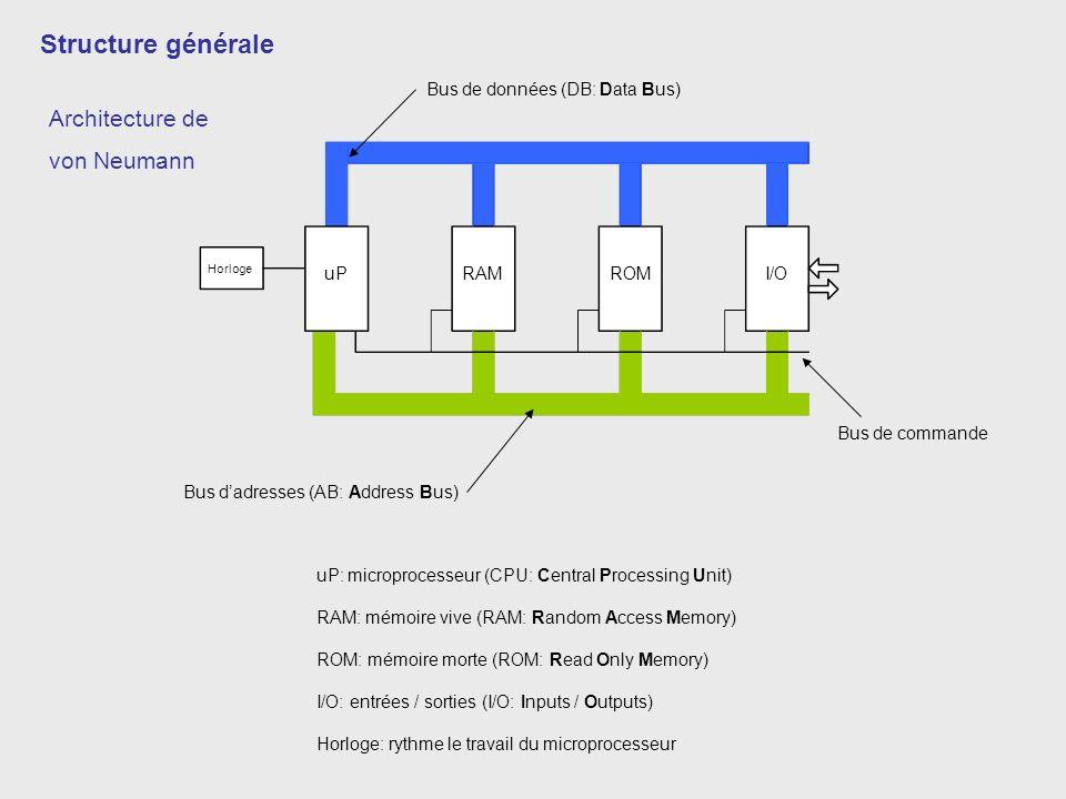 Horloge uPRAMROMI/O uP: microprocesseur (CPU: Central Processing Unit) RAM: mémoire vive (RAM: Random Access Memory) ROM: mémoire morte (ROM: Read Onl