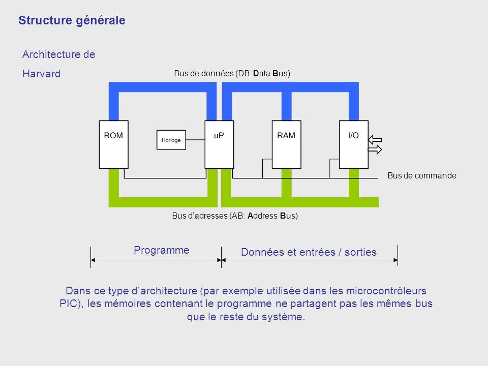 Architecture de Harvard Structure générale Bus de données (DB: Data Bus) Bus dadresses (AB: Address Bus) Bus de commande Programme Données et entrées