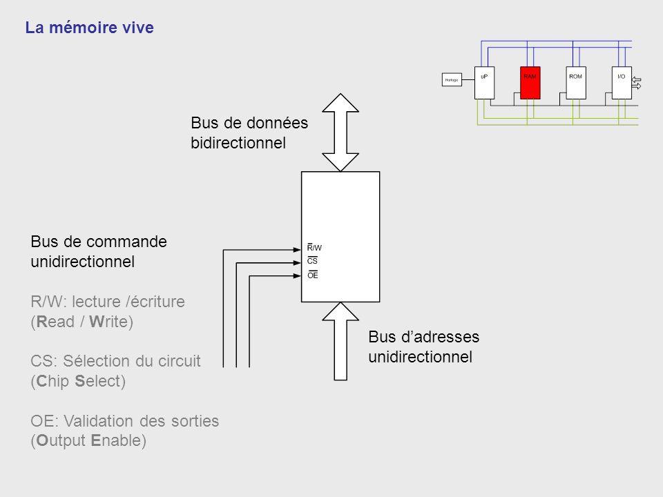 La mémoire vive Bus de données bidirectionnel Bus dadresses unidirectionnel Bus de commande unidirectionnel R/W: lecture /écriture (Read / Write) CS: