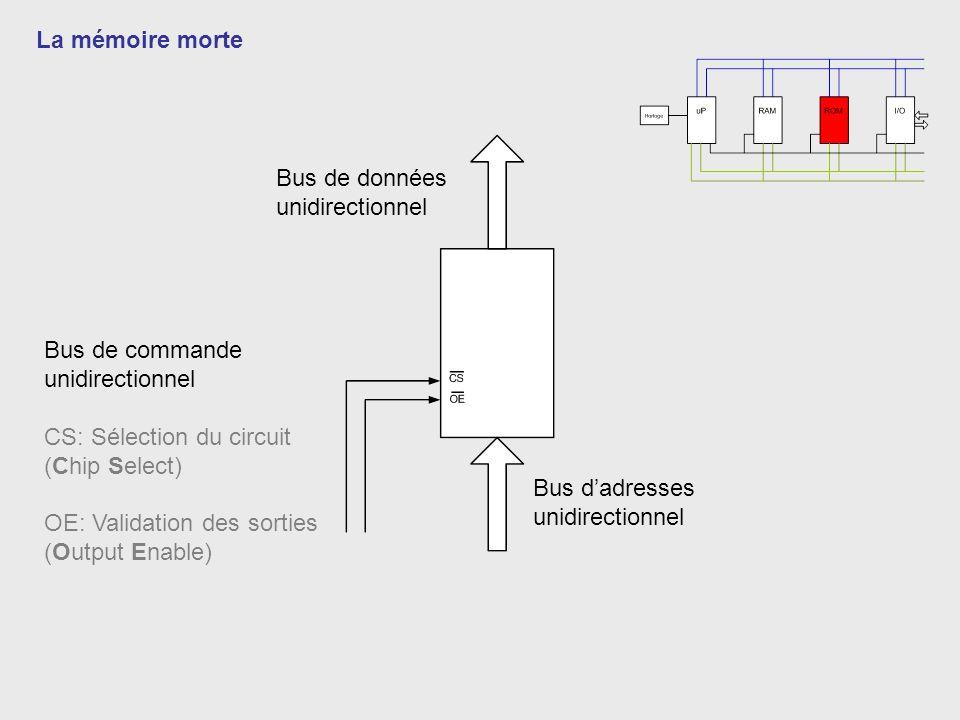 La mémoire morte Bus de données unidirectionnel Bus dadresses unidirectionnel Bus de commande unidirectionnel CS: Sélection du circuit (Chip Select) O