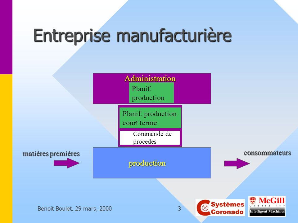 Benoit Boulet, 29 mars, 20004 Exemple: aciérie fer consommateurs production Commande de procédés Administration Commandes dacier de structure (tonnes de I-beams de diff.