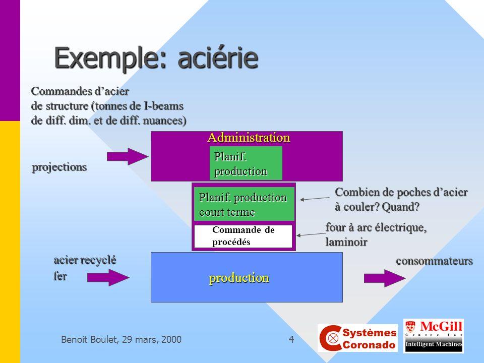 Benoit Boulet, 29 mars, 20004 Exemple: aciérie fer consommateurs production Commande de procédés Administration Commandes dacier de structure (tonnes