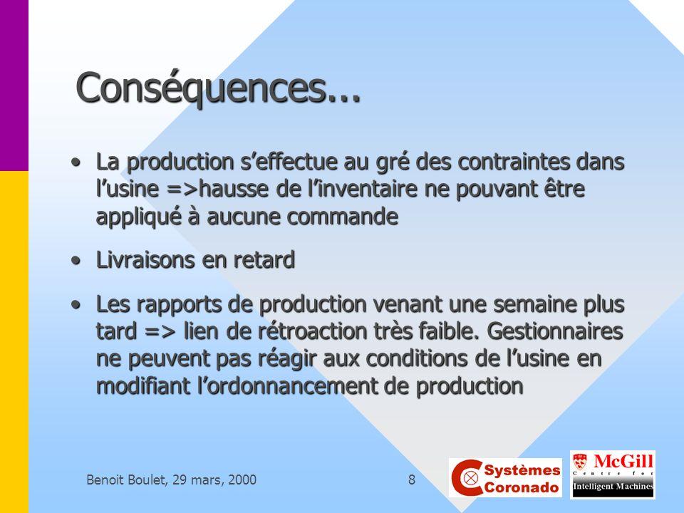 Benoit Boulet, 29 mars, 20008 Conséquences... La production seffectue au gré des contraintes dans lusine =>hausse de linventaire ne pouvant être appli