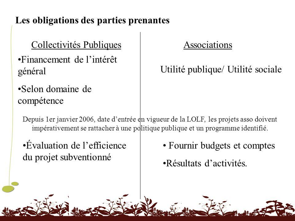 Les obligations des parties prenantes Collectivités PubliquesAssociations Financement de lintérêt général Selon domaine de compétence Utilité publique