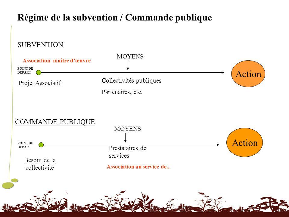 Régime de la subvention / Commande publique POINT DE DEPART SUBVENTION Projet Associatif Action MOYENS Collectivités publiques Partenaires, etc. Actio