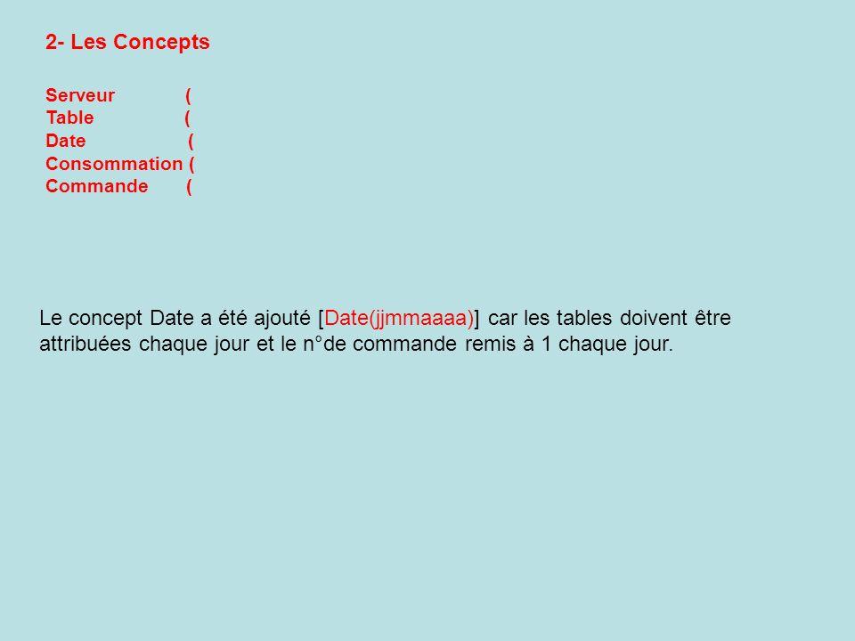 1- N° de serveur 2- Nom du serveur 3- N° de table 4- N° de consommation 5- Libellé de consommation 6- Prix unitaire de la consommation 7- Quantité dune consommation commandée 8- Montant de la ligne 9- Date de la commande 10- Heure de la commande 11- N° de la commande 12- Montant total de la commande Serveur ( Table ( Date ( Consommation ( Commande ( 3- Les lots de propriétés pour les Concepts