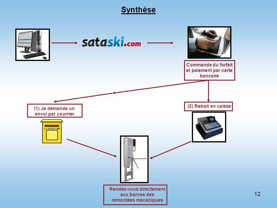 12 Synthèse Commande du forfait et paiement par carte bancaire (1) Je demande un envoi par courrier Rendez-vous directement aux bornes des remontées m