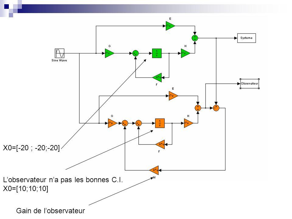 X0=[-20 ; -20;-20] Lobservateur na pas les bonnes C.I. X0=[10;10;10] Gain de lobservateur