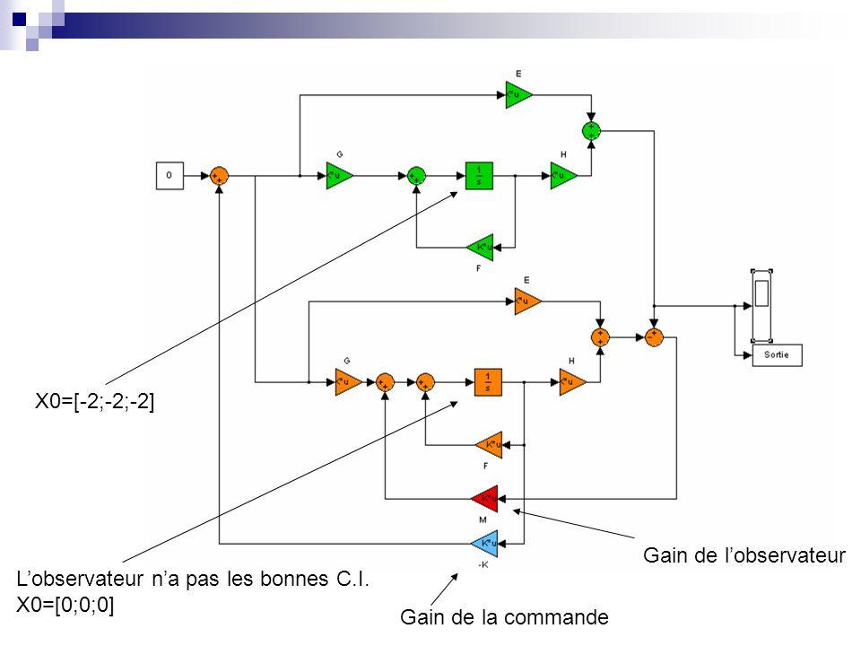Gain de la commande Gain de lobservateur Lobservateur na pas les bonnes C.I. X0=[0;0;0] X0=[-2;-2;-2]