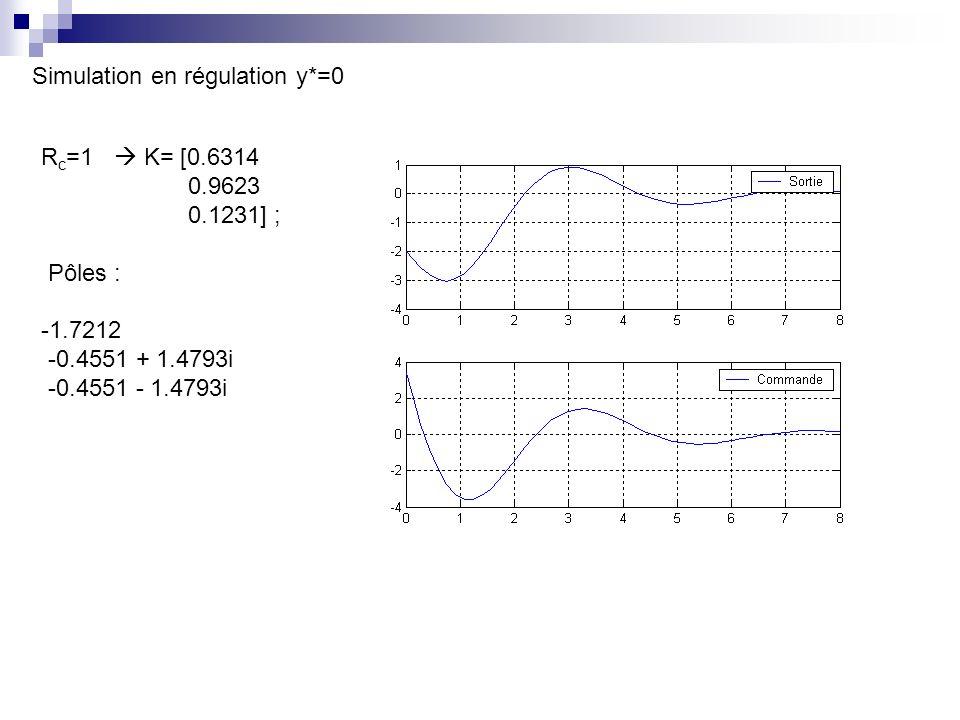 R c =1 K= [0.6314 0.9623 0.1231] ; Pôles : -1.7212 -0.4551 + 1.4793i -0.4551 - 1.4793i Simulation en régulation y*=0