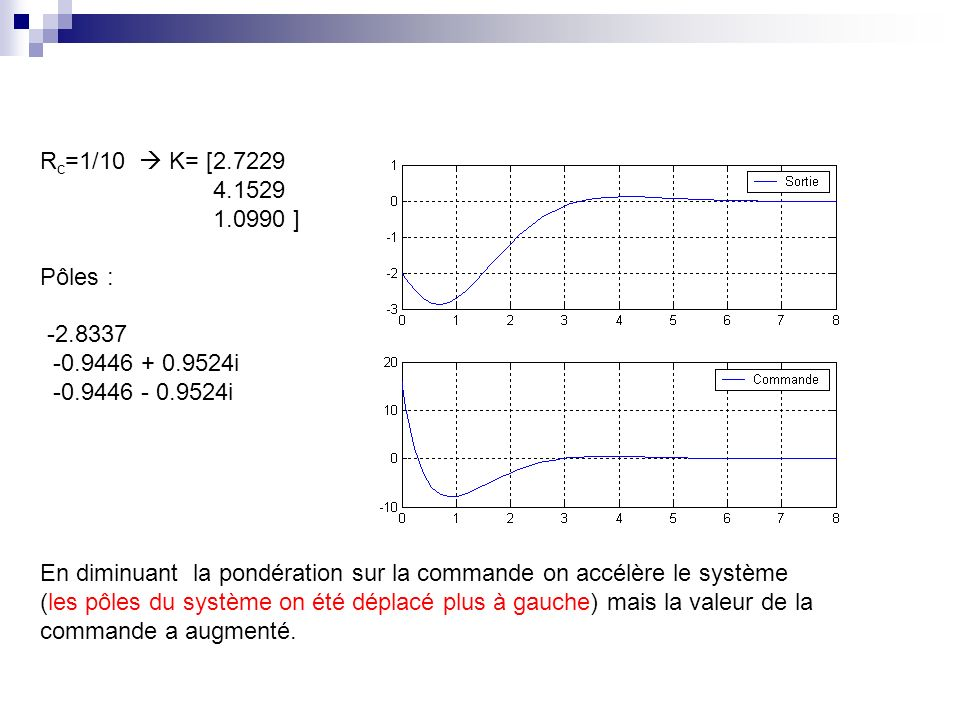 R c =1/10 K= [2.7229 4.1529 1.0990 ] Pôles : -2.8337 -0.9446 + 0.9524i -0.9446 - 0.9524i En diminuant la pondération sur la commande on accélère le système (les pôles du système on été déplacé plus à gauche) mais la valeur de la commande a augmenté.