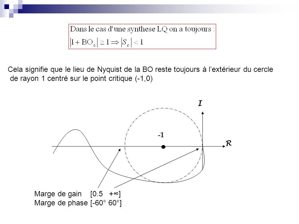 Cela signifie que le lieu de Nyquist de la BO reste toujours à lextérieur du cercle de rayon 1 centré sur le point critique (-1,0) R I Marge de gain [0.5 +] Marge de phase [-60° 60°]