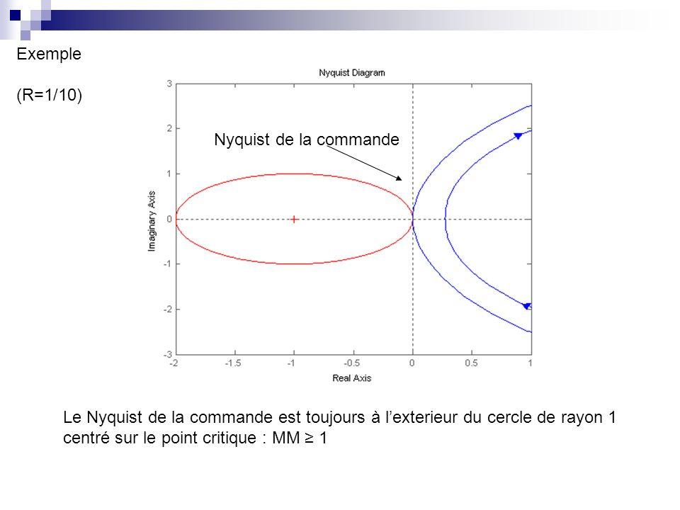 Nyquist de la commande Exemple (R=1/10) Le Nyquist de la commande est toujours à lexterieur du cercle de rayon 1 centré sur le point critique : MM 1