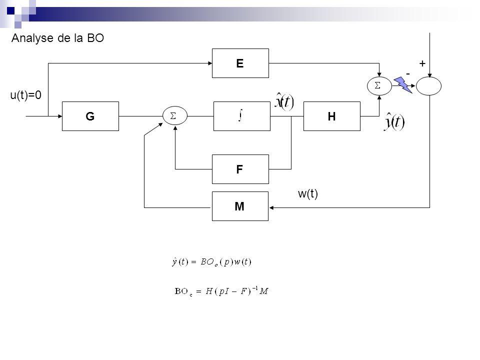 Analyse de la BO G F E H u(t)=0 M + - w(t)
