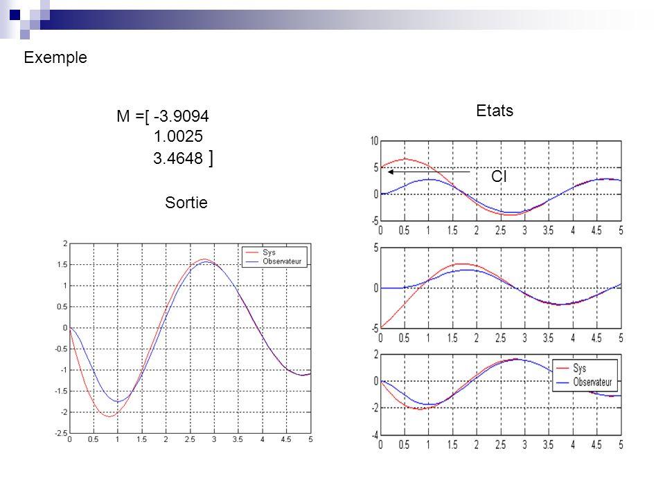 Etats Sortie M =[ -3.9094 1.0025 3.4648 ] CI