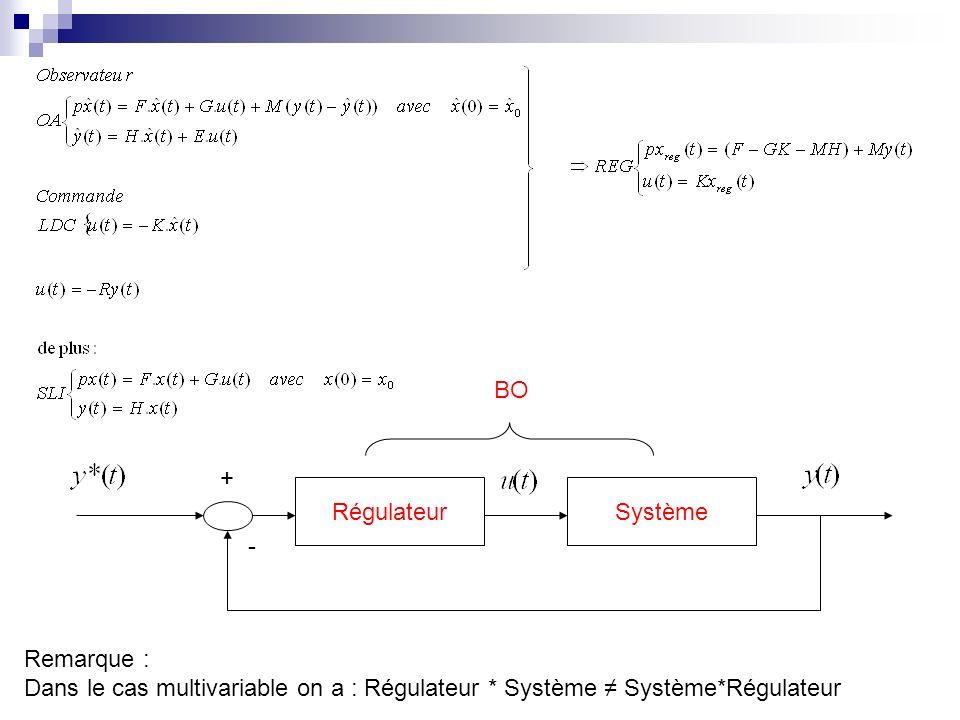 RégulateurSystème + - BO Remarque : Dans le cas multivariable on a : Régulateur * Système Système*Régulateur