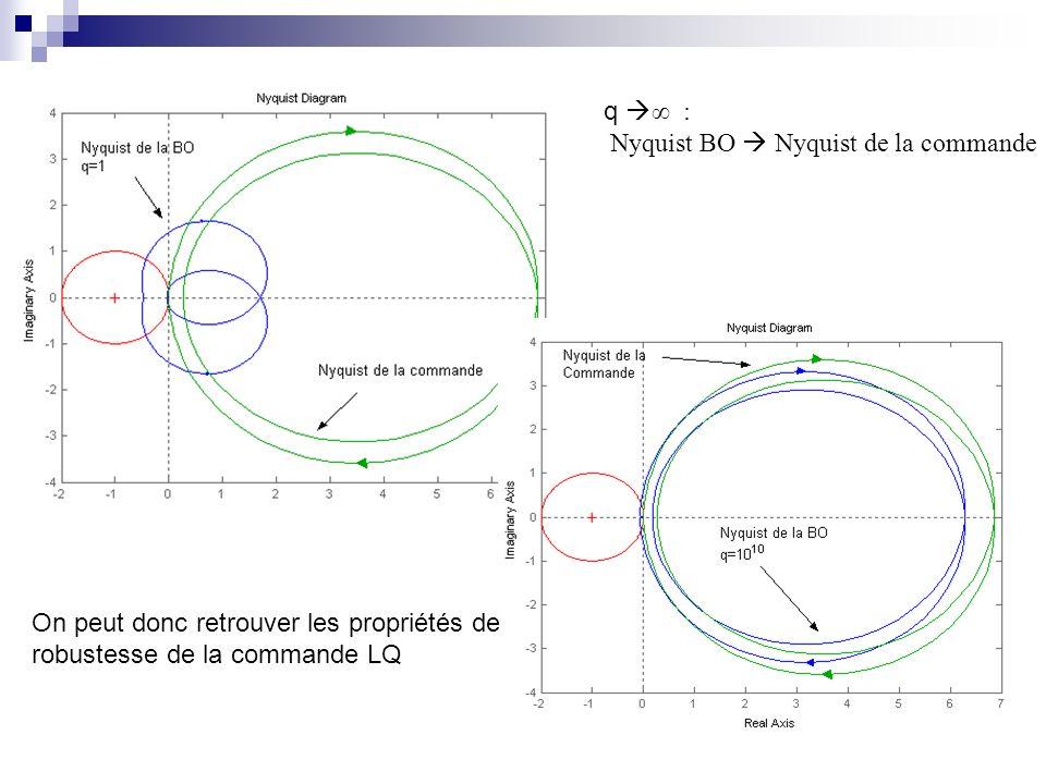 q : Nyquist BO Nyquist de la commande On peut donc retrouver les propriétés de robustesse de la commande LQ