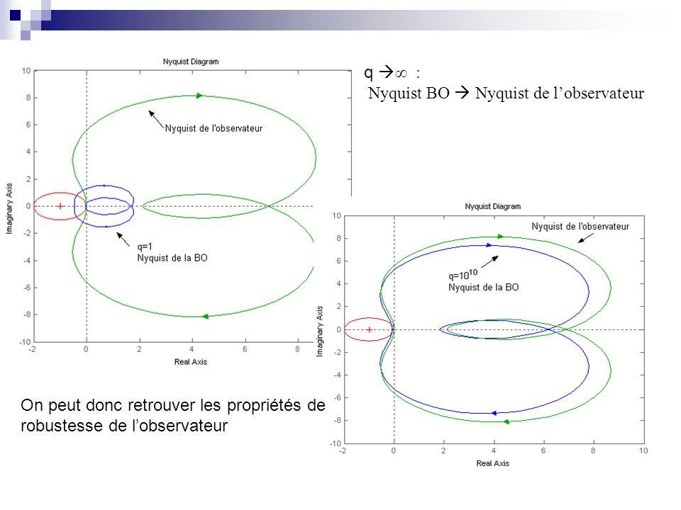 q : Nyquist BO Nyquist de lobservateur On peut donc retrouver les propriétés de robustesse de lobservateur