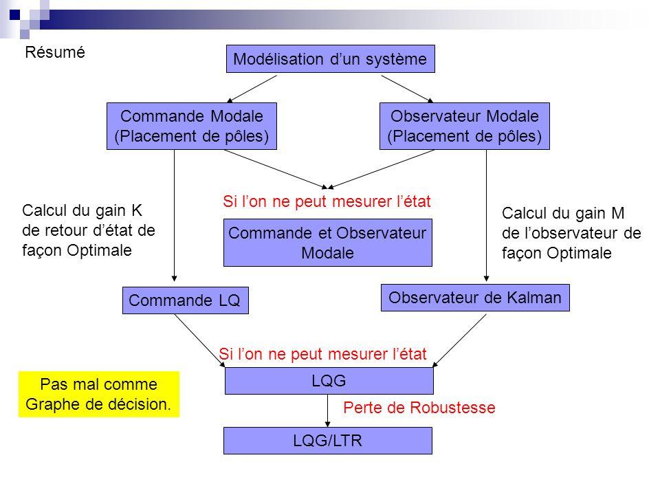 Modélisation dun système Commande Modale (Placement de pôles) Observateur Modale (Placement de pôles) Commande et Observateur Modale Commande LQ Observateur de Kalman LQG LQG/LTR Perte de Robustesse Calcul du gain K de retour détat de façon Optimale Calcul du gain M de lobservateur de façon Optimale Si lon ne peut mesurer létat Résumé Pas mal comme Graphe de décision.