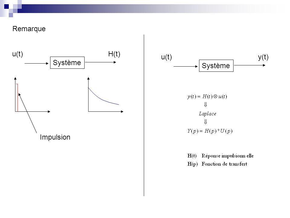 Système u(t) y(t) Remarque Système u(t) H(t) Impulsion