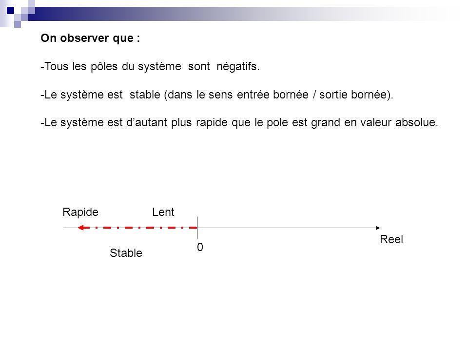 On observer que : -Tous les pôles du système sont négatifs. -Le système est stable (dans le sens entrée bornée / sortie bornée). -Le système est dauta