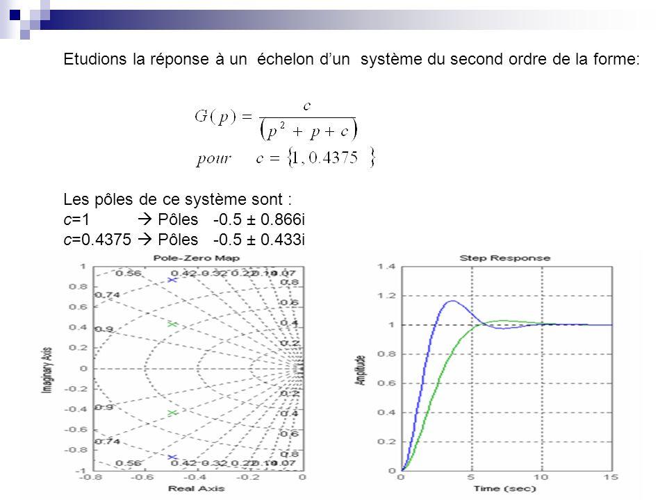 Etudions la réponse à un échelon dun système du second ordre de la forme: Les pôles de ce système sont : c=1 Pôles -0.5 ± 0.866i c=0.4375 Pôles -0.5 ±