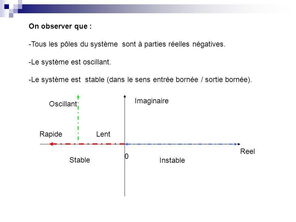 On observer que : -Tous les pôles du système sont à parties réelles négatives. -Le système est oscillant. -Le système est stable (dans le sens entrée