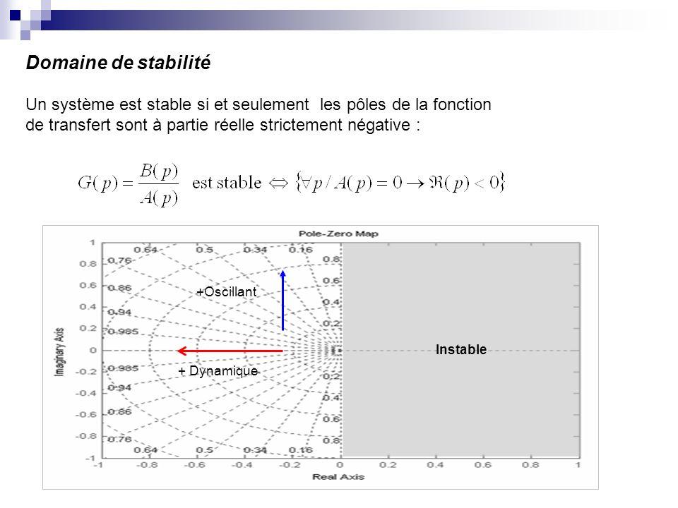 Domaine de stabilité Un système est stable si et seulement les pôles de la fonction de transfert sont à partie réelle strictement négative : + Dynamique +Oscillant Instable