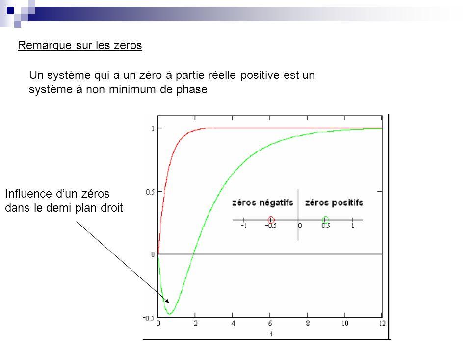 Remarque sur les zeros Un système qui a un zéro à partie réelle positive est un système à non minimum de phase Influence dun zéros dans le demi plan d