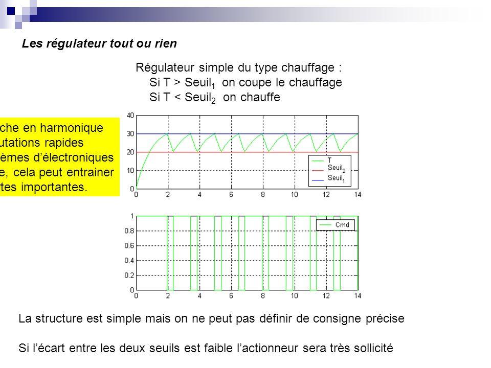 Les régulateur tout ou rien Régulateur simple du type chauffage : Si T > Seuil 1 on coupe le chauffage Si T < Seuil 2 on chauffe La structure est simp