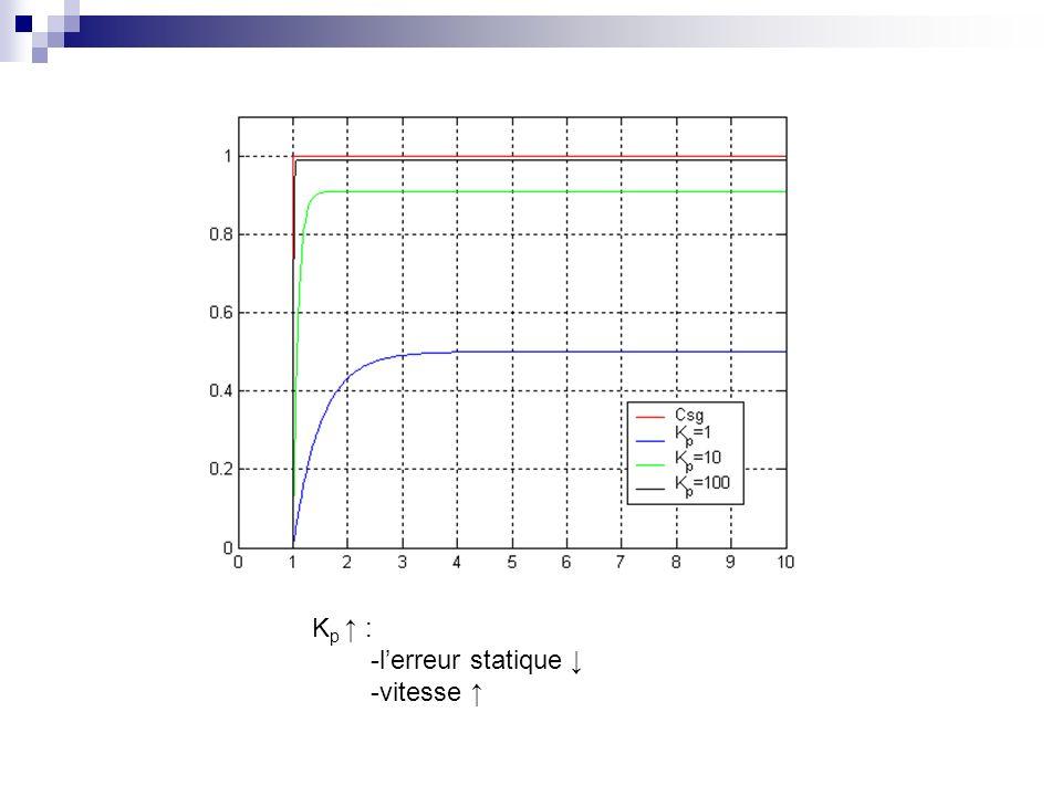 K p : -lerreur statique -vitesse