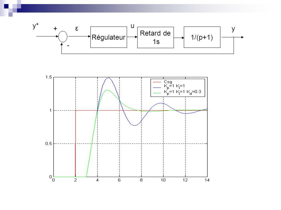 Régulateur1/(p+1) - + u ε y y* Retard de 1s