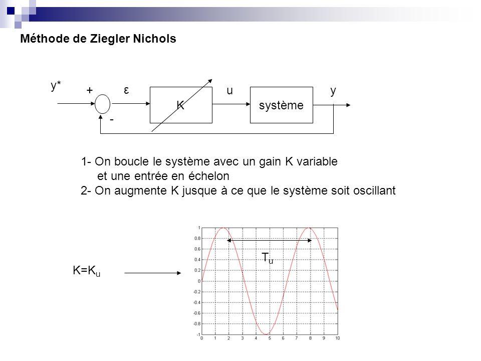 Méthode de Ziegler Nichols Ksystème - +u ε y y* 1- On boucle le système avec un gain K variable et une entrée en échelon 2- On augmente K jusque à ce que le système soit oscillant TuTu K=K u