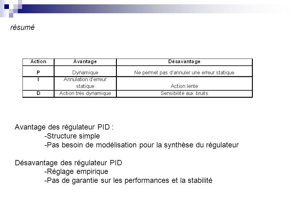résumé Avantage des régulateur PID : -Structure simple -Pas besoin de modélisation pour la synthèse du régulateur Désavantage des régulateur PID -Réglage empirique -Pas de garantie sur les performances et la stabilité