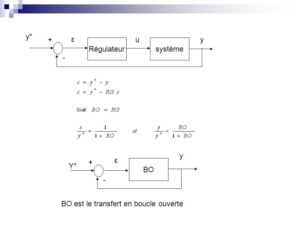 Régulateursystème - +u ε y BO - + ε y* Y* y BO est le transfert en boucle ouverte