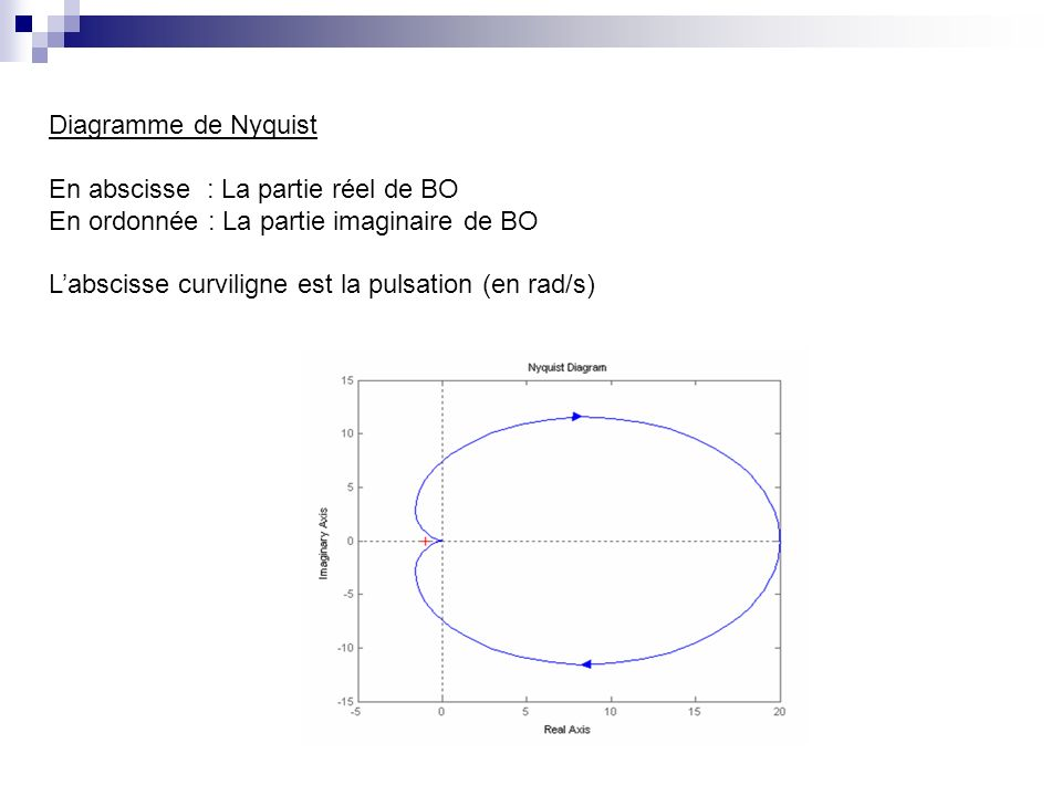 Diagramme de Nyquist En abscisse : La partie réel de BO En ordonnée : La partie imaginaire de BO Labscisse curviligne est la pulsation (en rad/s)
