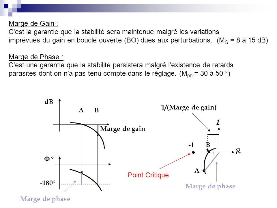 -180° dB ° A B Marge de phase Marge de gain R I A B Marge de phase 1/(Marge de gain) Marge de Gain : Cest la garantie que la stabilité sera maintenue malgré les variations imprévues du gain en boucle ouverte (BO) dues aux perturbations.