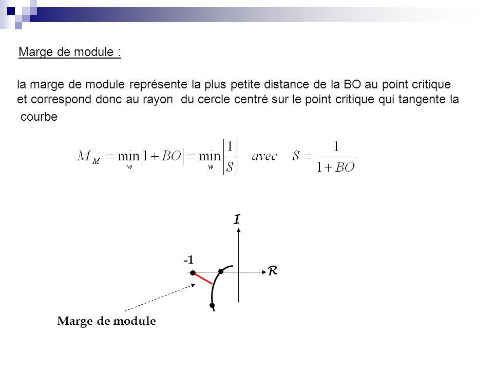 Marge de module : la marge de module représente la plus petite distance de la BO au point critique et correspond donc au rayon du cercle centré sur le point critique qui tangente la courbe R I Marge de module