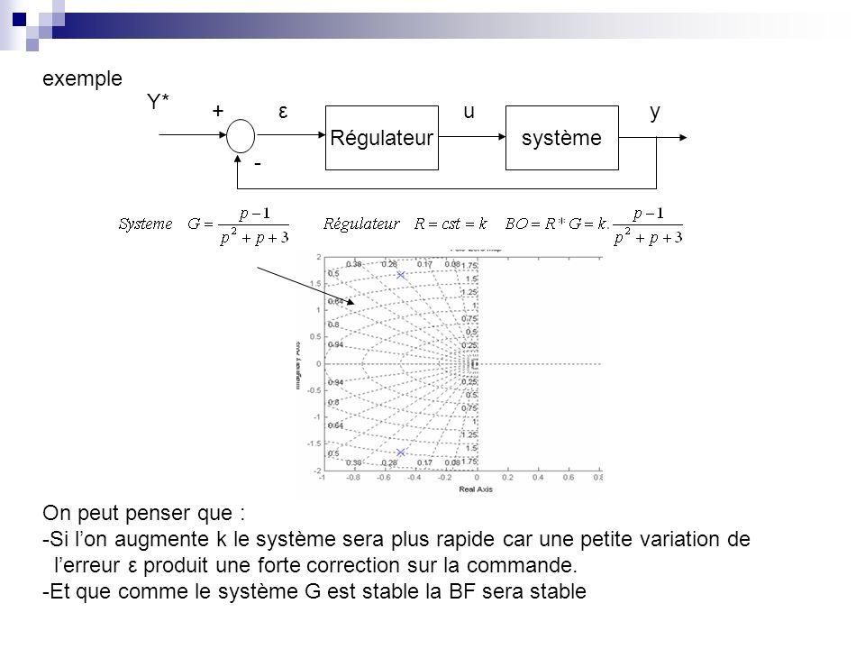 exemple Régulateursystème - +u ε y Y* On peut penser que : -Si lon augmente k le système sera plus rapide car une petite variation de lerreur ε produit une forte correction sur la commande.